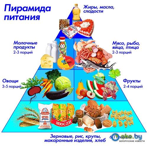 питание по часам для похудения таблица